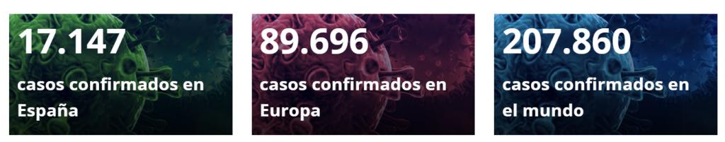 Datos casos confirmados contagiados de Corona Virus en España a 19-03-20 por el Ministerio de Sanidad.