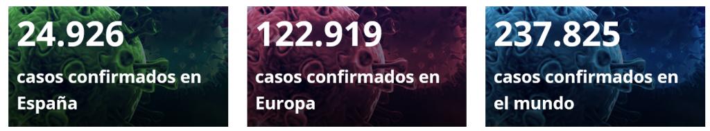 Casos de corona virus confirmados en España a día 21-03-20