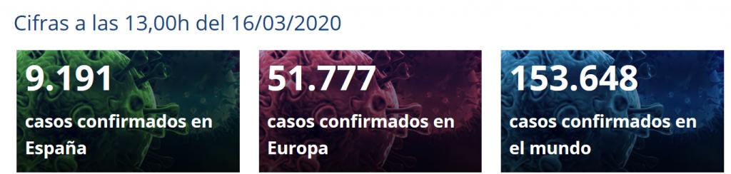 Estado corona virus a 16-03-20 según el Ministerio de Sanidad Español. Casos confirmados.