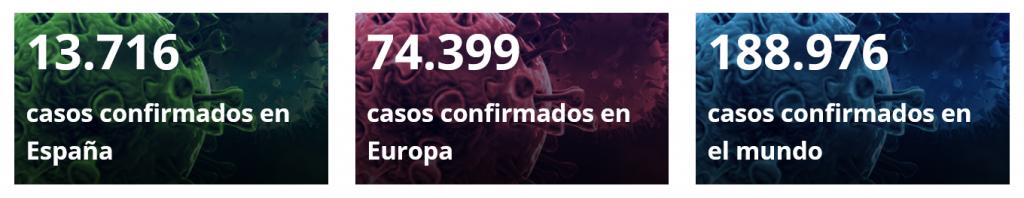 Casos confirmados de Corona Virus en España por el Ministerio de Sanidad a 18 de marzo 2020.