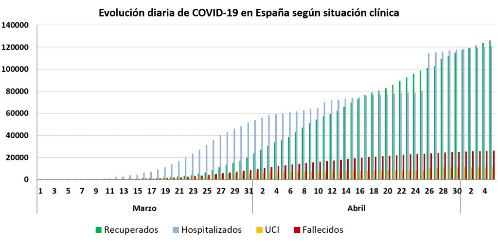 Evolución diaria del Corona Virus en España.